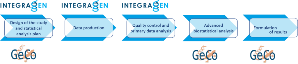 genomic data analysis workflow